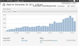 FearNoProject Page Views